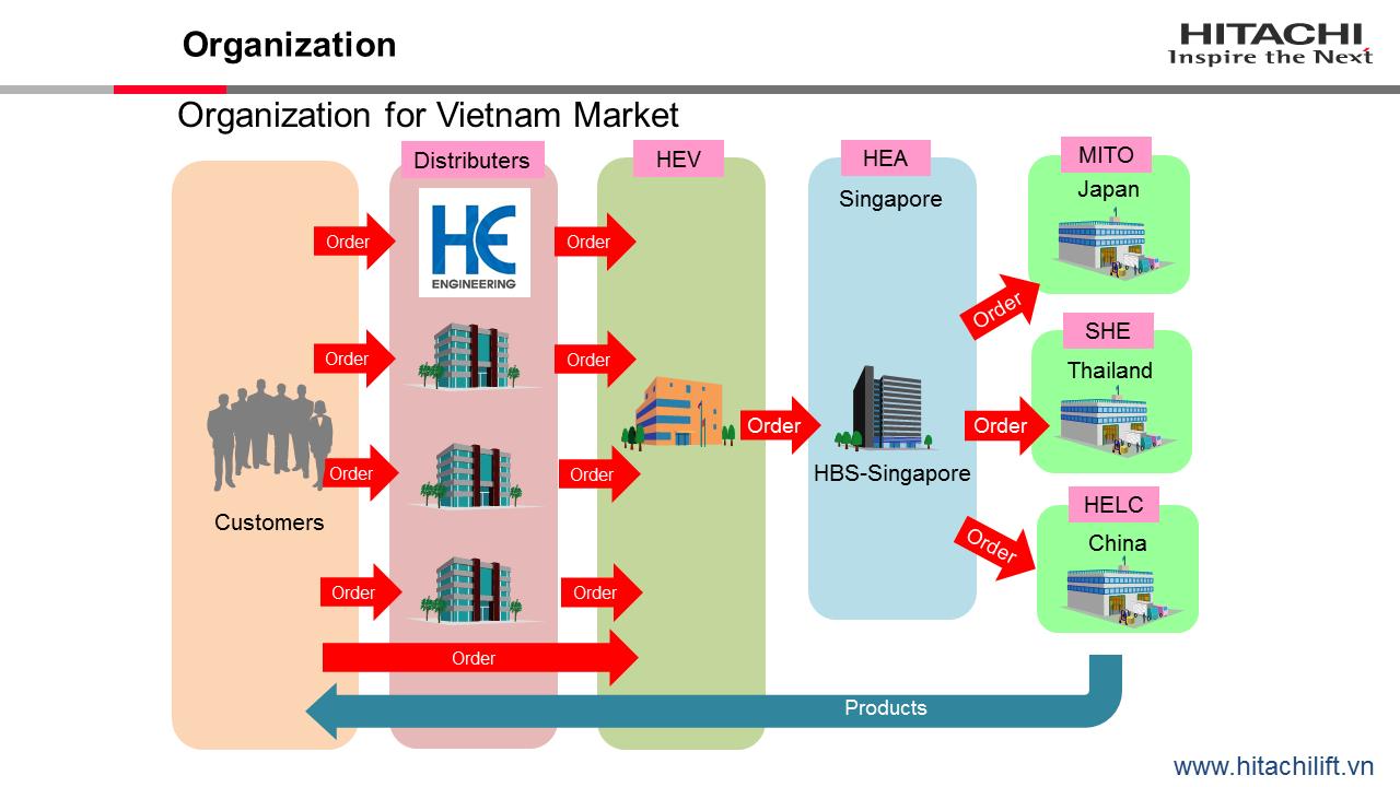 Đại lý chính thức của Thang máy HITACHI tại Việt Nam