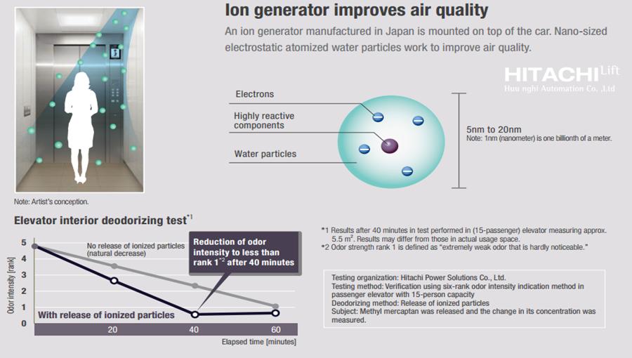 Máy tạo ion giúp làm sạch không khí và mang đến mùi hương trong lành